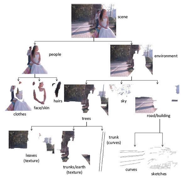Image Parsing computer